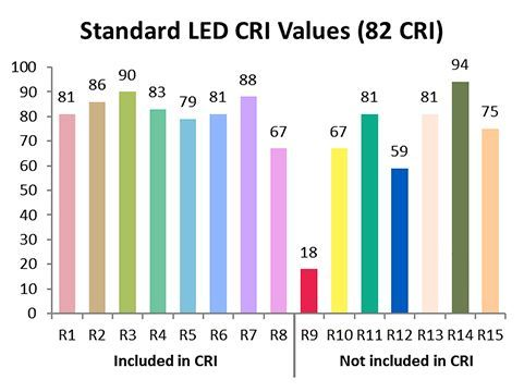 High CRI LED Lighting | YUJILEDS
